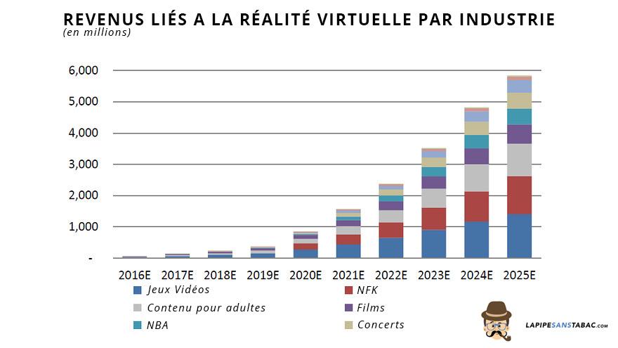 REVENUS réalité virtuelle par industrie