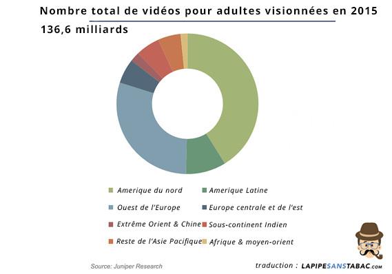 chiffres films x pornographique sexuelles